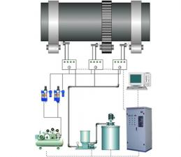 DJRH系列智能喷油润滑系统